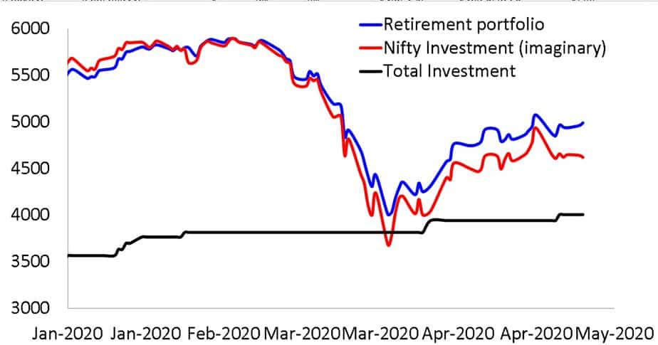 Close up of Growth of retirement portfolio (normalised) along with imaginary investment in Nifty 50 and total investment since 1st Jan 2020