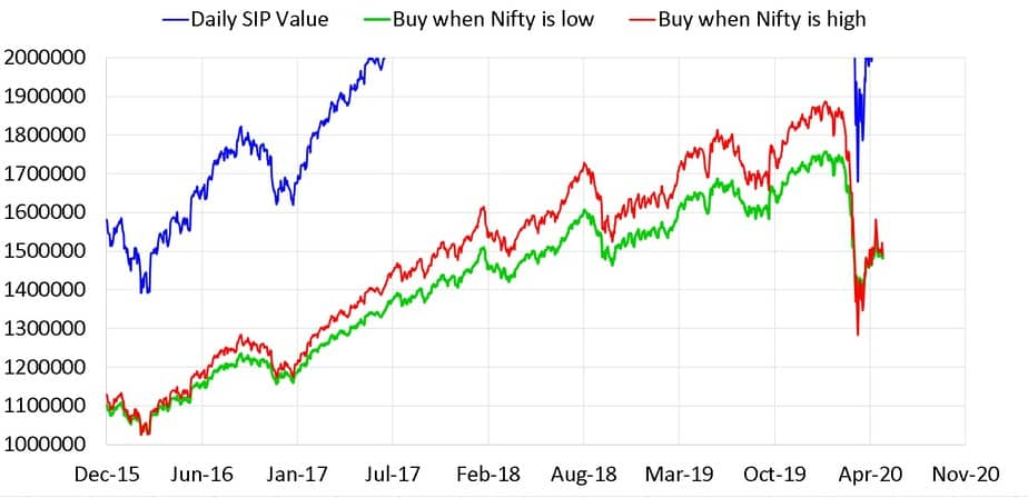 Close up of buying high sip vs buying low SIP