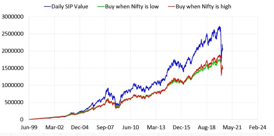 Daily SIP in Nifty vs buying high sip vs buying low SIP