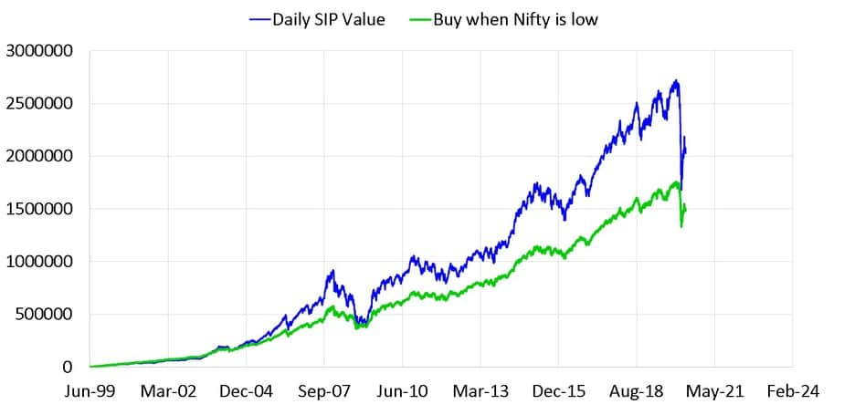 Daily SIP in Nifty vs buying low SIP