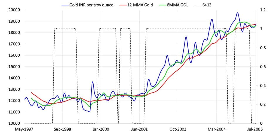 Gold price along with 12 month moving average and six month moving average and buy sell indicator between May 1997 and July 2005
