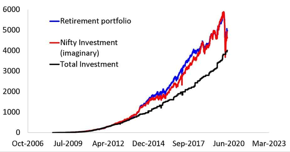 Growth of retirement portfolio (normalized) along with imaginary investment in Nifty 50 and total investment