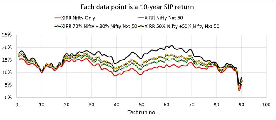 Rolling 10-year SIP of portfolios with different levels of Nifty 50 and Nifty Next 50