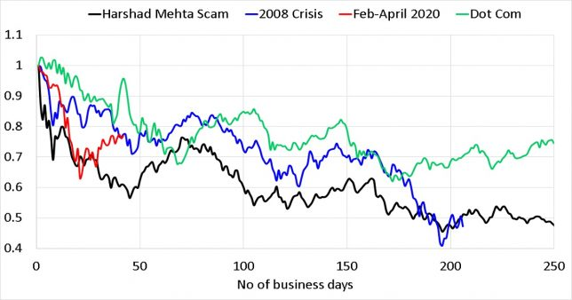 Normalized plot of Sensex price versus no of business days for major Sensex falls as on April 30th 2020