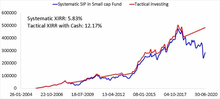 15 year SIP in a small cap fund compared with a tactical asset allocation based on 18 month moving average using cash