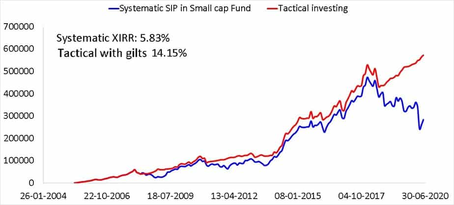 15 year SIP in a small cap fund compared with a tactical asset allocation based on 18 month moving average using gilts