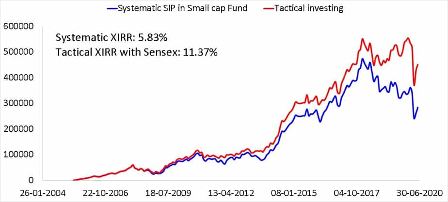 15 year SIP in a small cap fund compared with a tactical asset allocation based on 18 month moving averages using Sensex