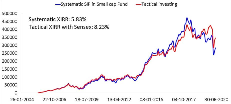15 year SIP in a small cap fund compared with a tactical asset allocation based on double moving averages using Sensex