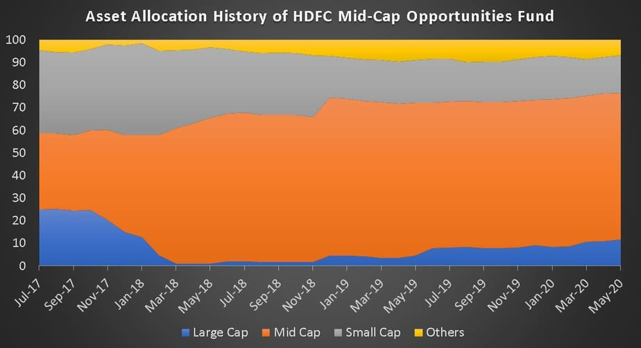 Asset Allocation History of HDFC Mid-Cap Opportunities Fund