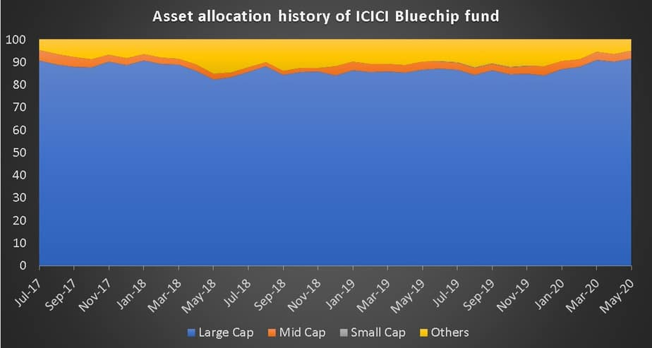 Asset allocation history of ICICI Bluechip Fund