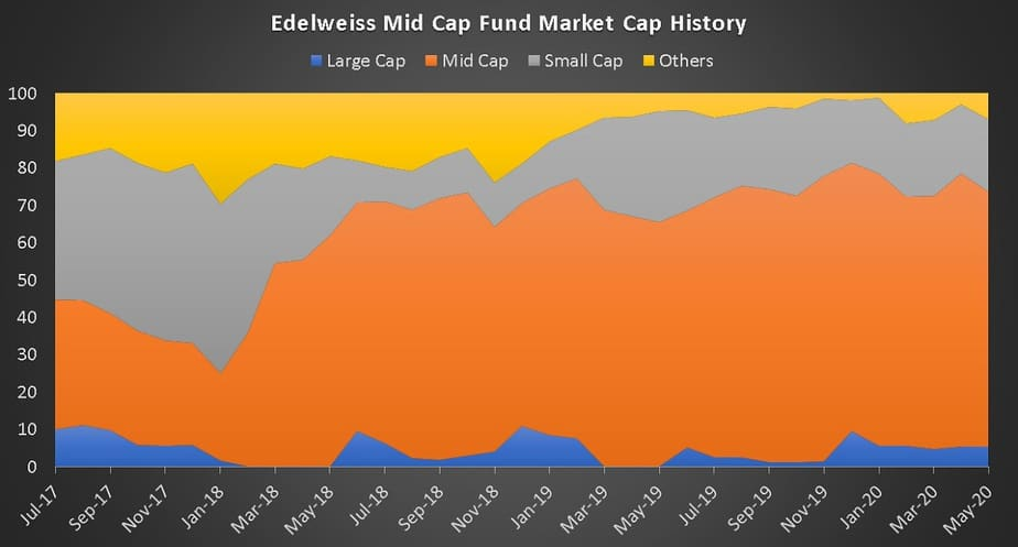Edelweiss Mid Cap Fund Market Cap History