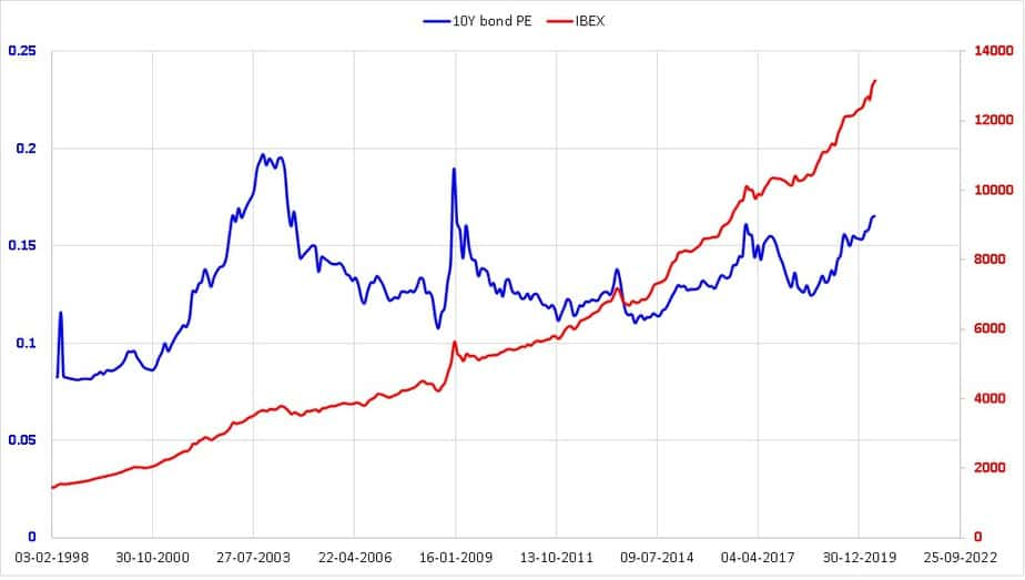 I-bex gilt index in red and inverse of 10-year gilt yield in blue