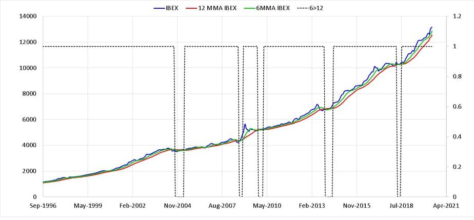 I-bex gilt index with six and twelve month moving averages and buy-sell indicator