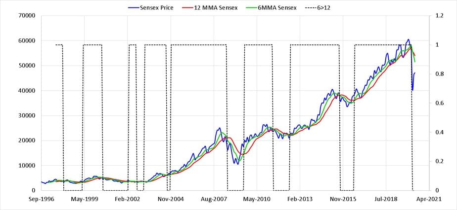 Sensex TRI with six and twelve month moving averages along with buy and sell indicator