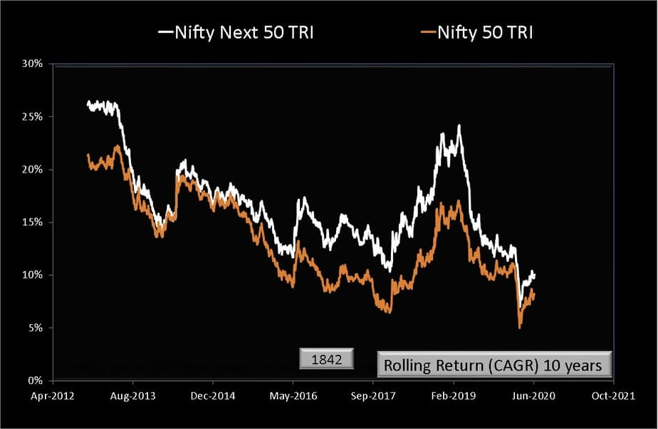 Ten year rolling return comparison of Nifty 50 TRI and Nifty Next 50 TRI