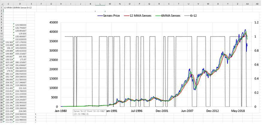 freefincal double moving average Sensex result