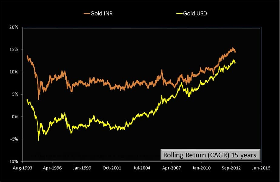 15 year rolling returns of Gold-INR and Gold-USD from Jan 2nd 1979 to July 24th 2020