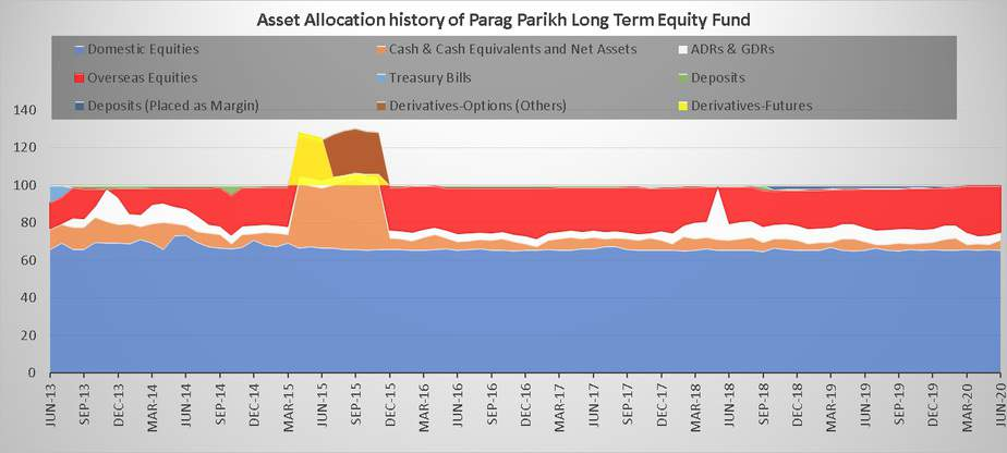 Asset Allocation history of Parag Parikh Long Term Equity Fund