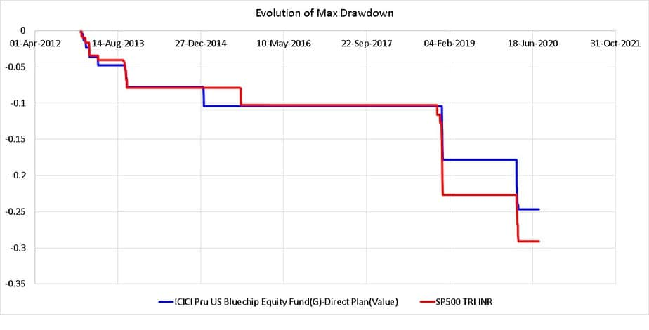 Change in Max drawdown of ICICI US Bluechip Fund and S&P 5000 TRI (INR)