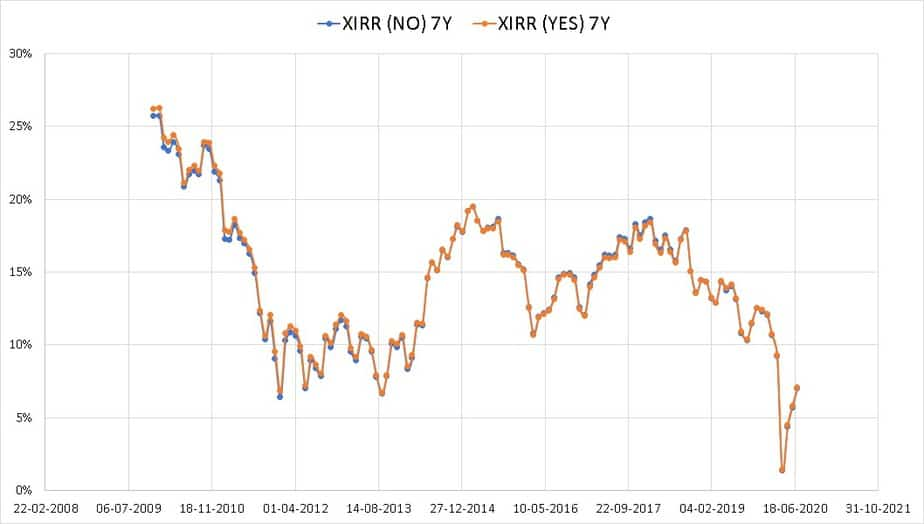 Difference in XIRR bet a rebalanced (YES) and unrebalanced (NO) 50-50 Nifty, Nifty Next 50 portfolio over 7 years