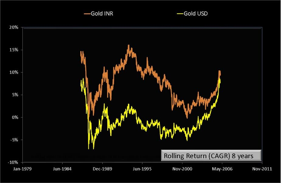 Eight year rolling returns of Gold-INR and Gold-USD from Jan 2nd 1979 to July 24th 2020