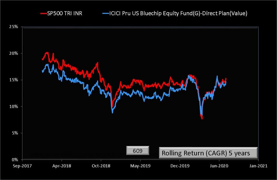 Five year rolling return comparison of ICICI US Bluechip Fund and S&P 5000 TRI (INR)