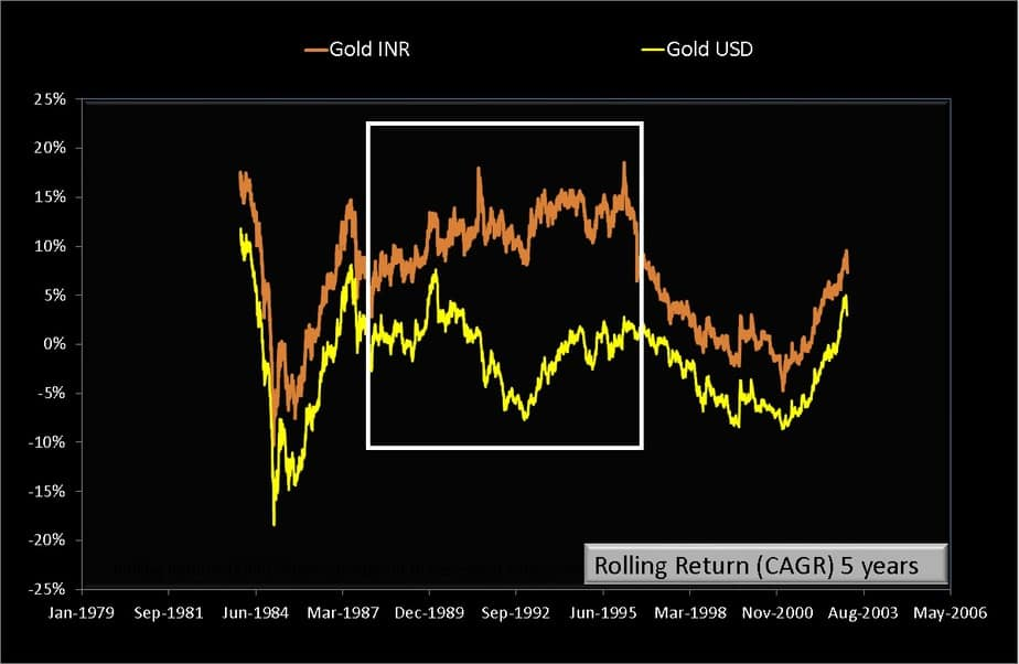 Five year rolling returns of Gold-INR and Gold-USD from Jan 2nd 1979 to July 24th 2020