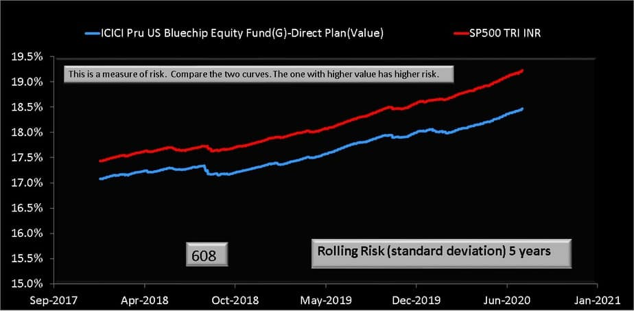 Five year rolling standard deviation (volatility) comparison of ICICI US Bluechip Fund and S&P 5000 TRI (INR)