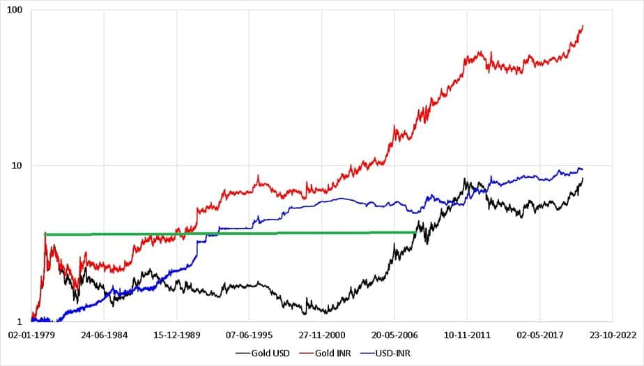 Gold-INR and Gold-USD and INR-USD normalized movement from Jan 2nd 1979 to July 24th 2020 in log scale