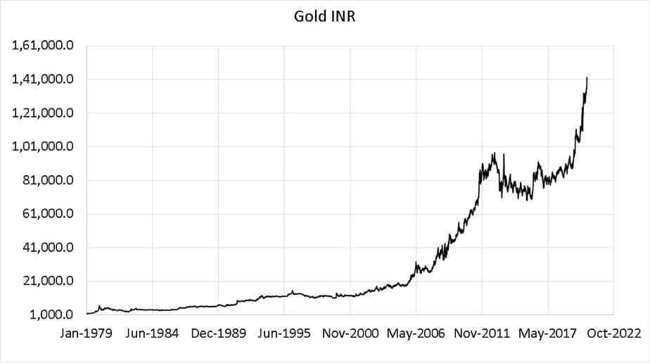 Gold-INR from Jan 2nd 1979 to July 24th 2020 in normal scale
