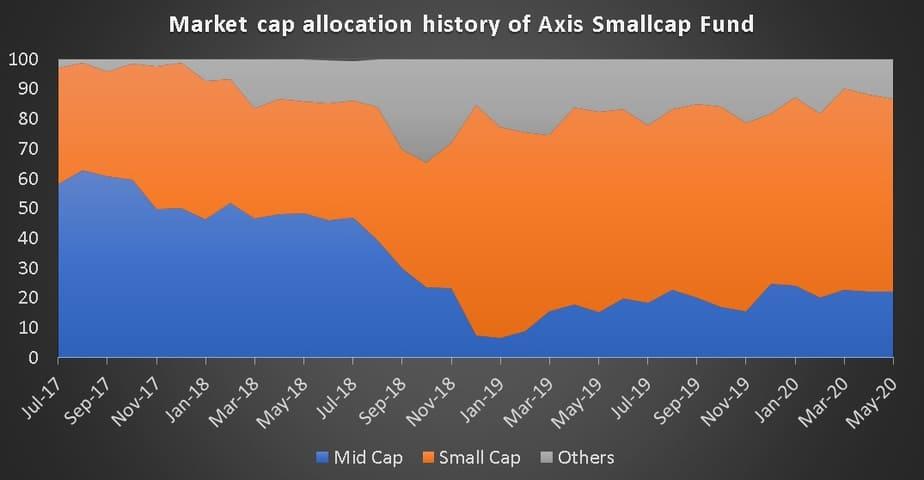Market cap allocation history of Axis Smallcap Fund