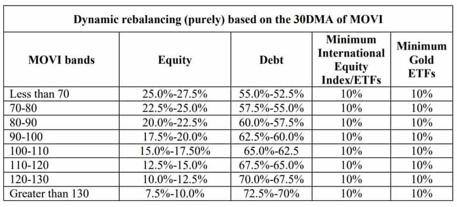 Motilal Oswal Multi-Asset Fund Dynamic rebalancing based on the 30DMA of MOVI