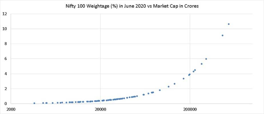 Nifty 100 Weightage percent in June 2020 vs Market Cap in Crores