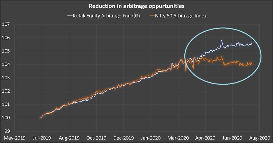 Price movement of Kotak Equirty Arbitrage Fund and Nifty 50 Arbitrage Index since 1st July 2019
