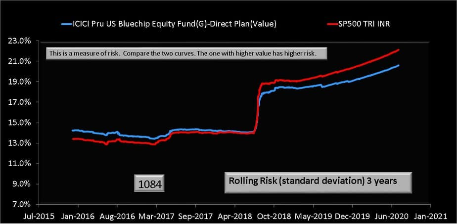 Three year rolling standard deviation (volatility) comparison of ICICI US Bluechip Fund and S&P 5000 TRI (INR)