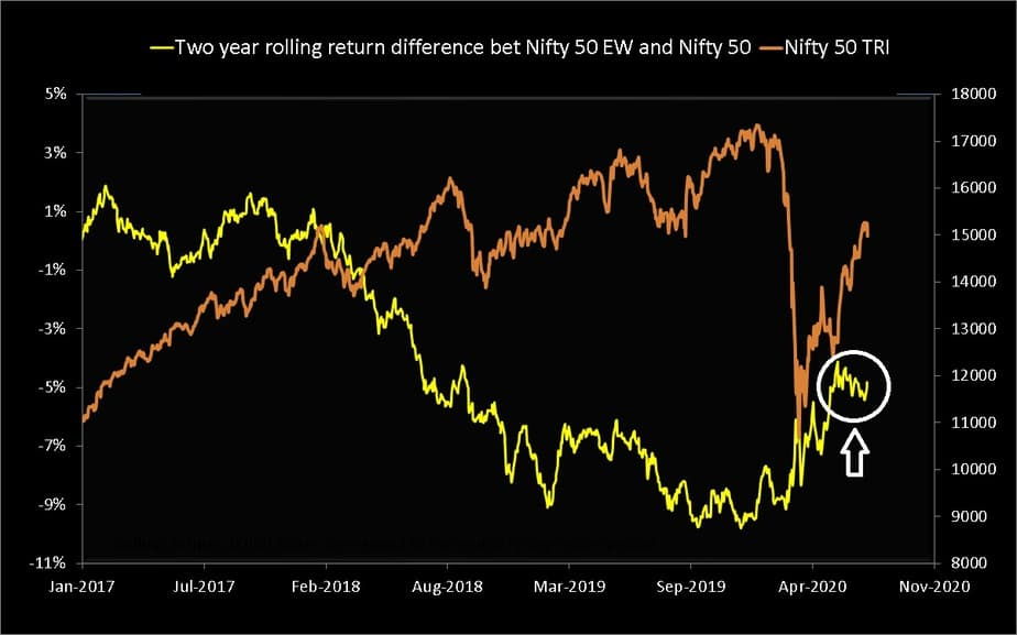 Two year rolling return difference Nifty 50 Equal Weight TRI and Nifty 50 TRI from Jan 2017