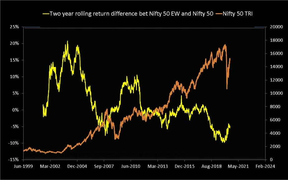 Two year rolling return difference Nifty 50 Equal Weight TRI and Nifty 50 TRI from July 1999