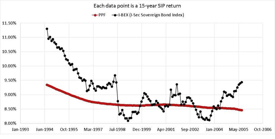 15-year rolling returns of PPF compared with I-BEX (I-Sec Sovereign Bond Index)