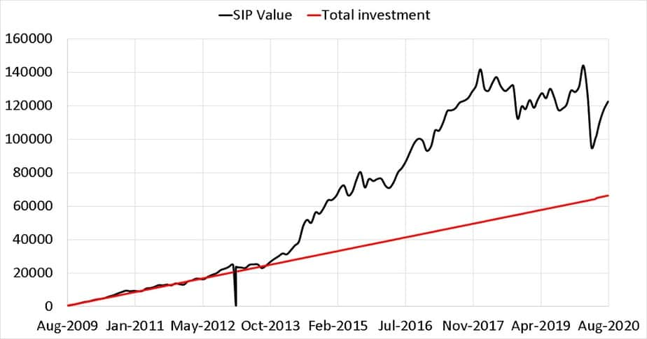 Change in total investment and value of a 11-year old SIP in Sundaram Midcap Fund