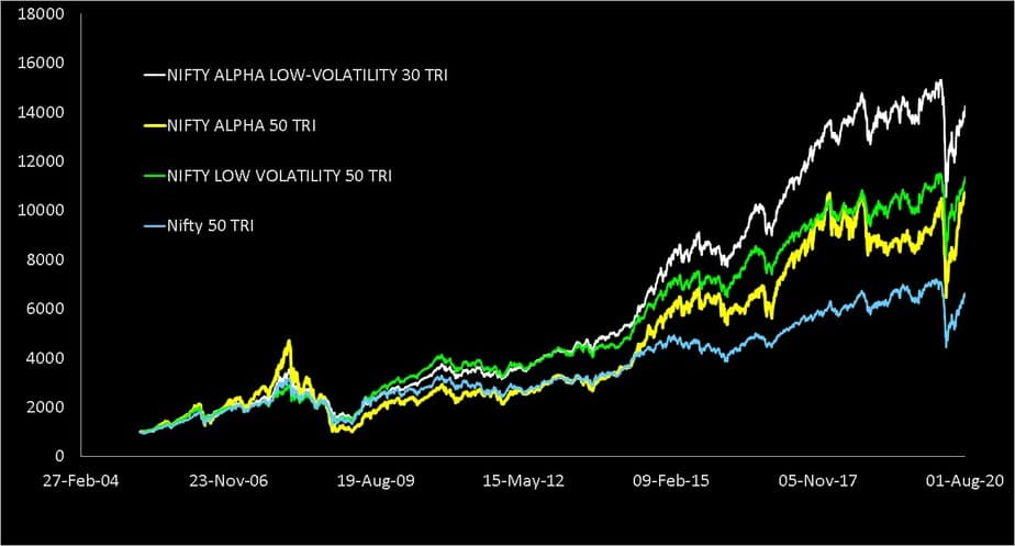 Comparison of Nifty low volatility 50 TRI Index and Nifty Alpha Low Volatility 30 TRI Index and Nifty Alpha 50 TRI Index with Nifty 50 TRI