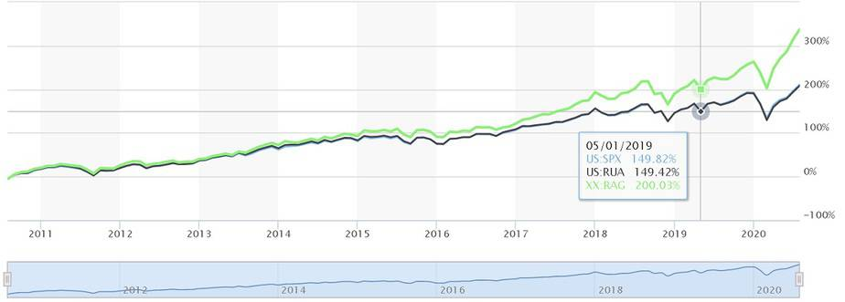 Comparison of S and P 500 (SPX in blue) with RUSSEL 300 index (RUA in black) and RUSSEL 3000 Growth Index (RAG in green).