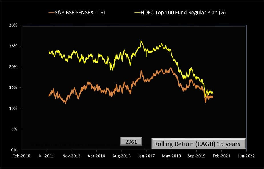 Fifteen year Rolling returns of HDFC Top 100 Fund compared with Sensex TRI