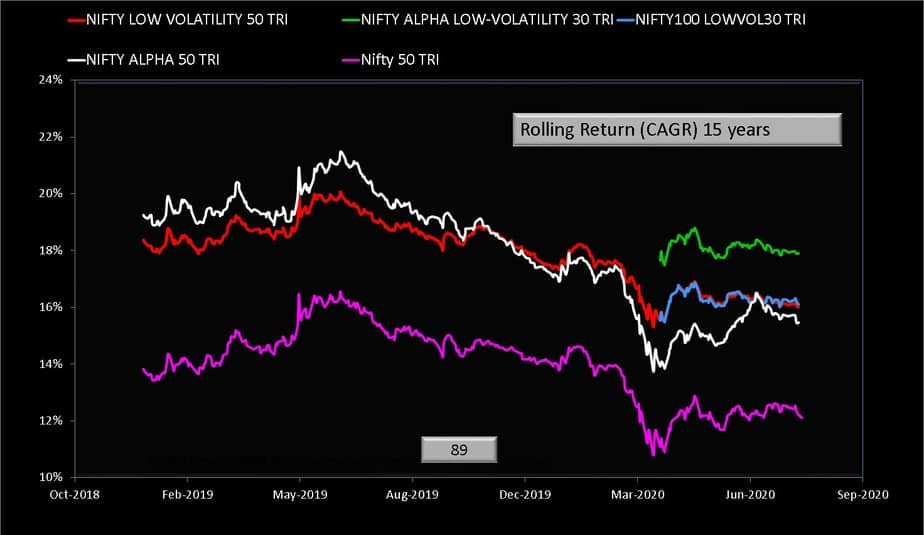 Fifteen year rolling return comparison of Nifty low volatility 50 TRI Index and Nifty Alpha Low Volatility 30 TRI Index and Nifty 100 low volatility 30 Index and Nifty Alpha 50 TRI Index