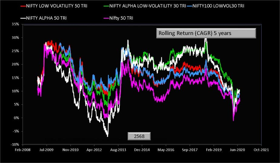 Five year rolling return comparison of Nifty low volatility 50 TRI Index and Nifty Alpha Low Volatility 30 TRI Index and Nifty 100 low volatility 30 Index and Nifty Alpha 50 TRI Index