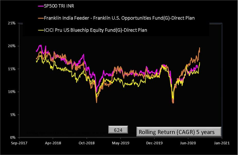 Five year rolling returns of Franklin India Feeder - Franklin U.S. Opportunities Fund along with ICICI Pru US Bluechip Equity Fund(G)-Direct Plan and S and P 500 in INR from Jan 2013