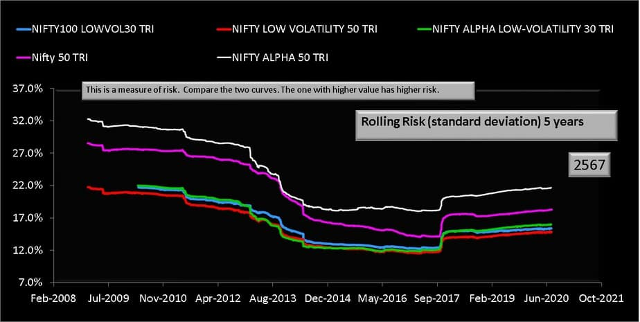 Five year rolling standard deviation comparison of Nifty low volatility 50 TRI Index and Nifty Alpha Low Volatility 30 TRI Index and Nifty 100 low volatility 30 Index and Nifty Alpha 50 TRI Index