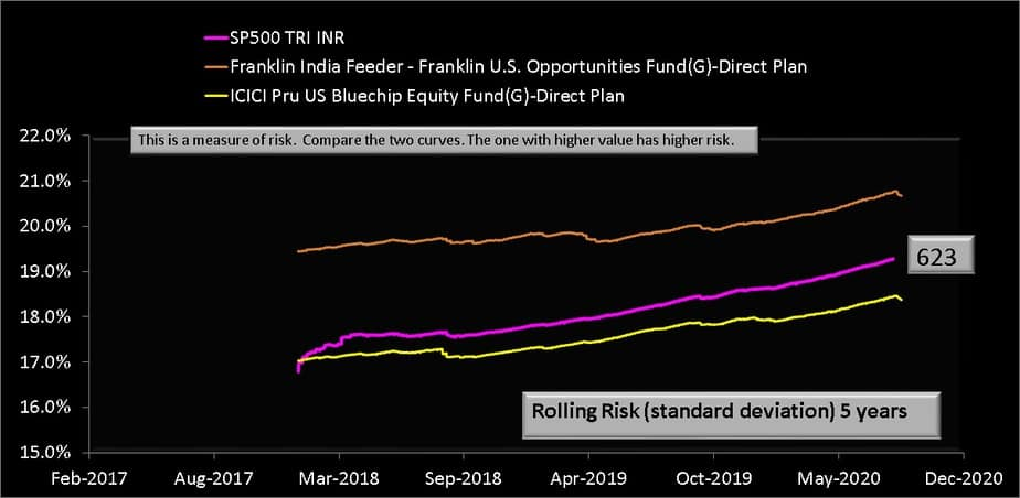 Five year rolling standard deviation (volatility) of Franklin India Feeder - Franklin U.S. Opportunities Fund along with ICICI Pru US Bluechip Equity Fund(G)-Direct Plan and S and P 500 in INR from Jan 2013