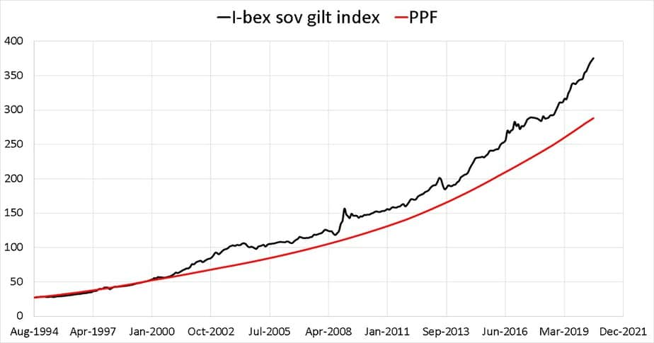 Growth of I-BEX (I-Sec Sovereign Bond Index) vs PPF from Aug 1994