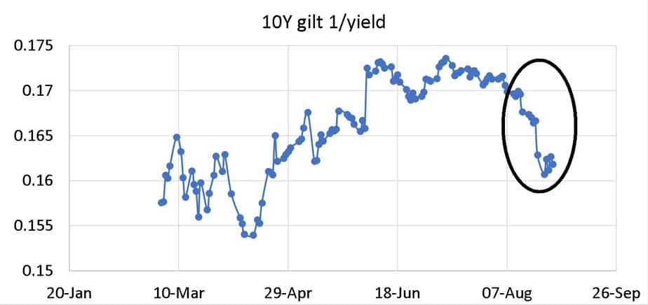 Inverse of the 10-year gilt yield from March 2020 to Aug 27th 2020 representing the sharp fall in bond prices and subsequent RBI rescue action