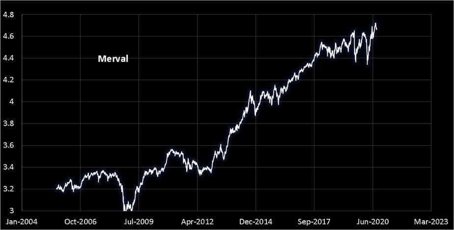 Merval movement from Aug 2005 to Aug 26 2020